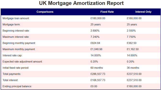 UK Mortgage Aamortization Report