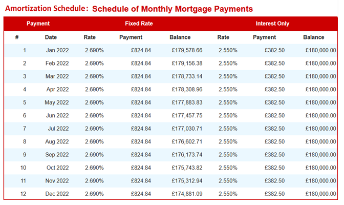 Amortization Schedule: Monthly Mortgage Payments.