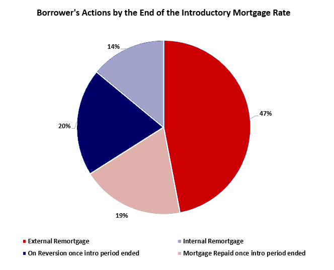 Borrowers actions by the end of the introductory mortgage rate.