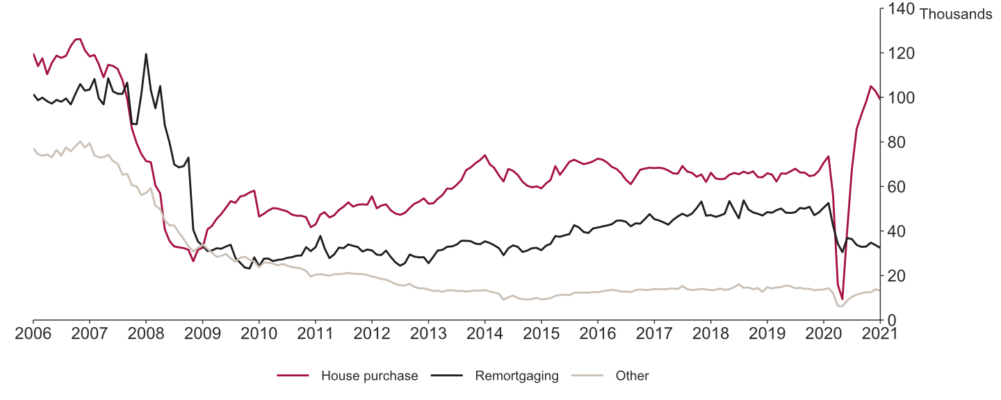UK Mortgage Approval Stats.
