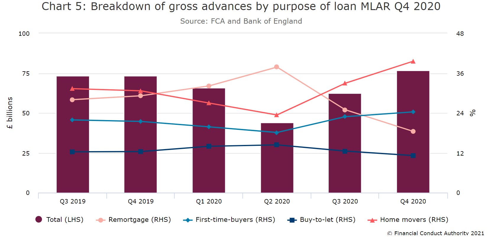 UK Mortgage Market Composotion Stats from the FCA.